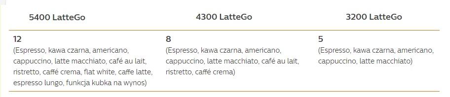jakie kawy robi Philips LatteGo